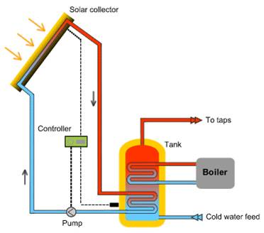 Fig. B7 – Image of  Solar Hot Water System
