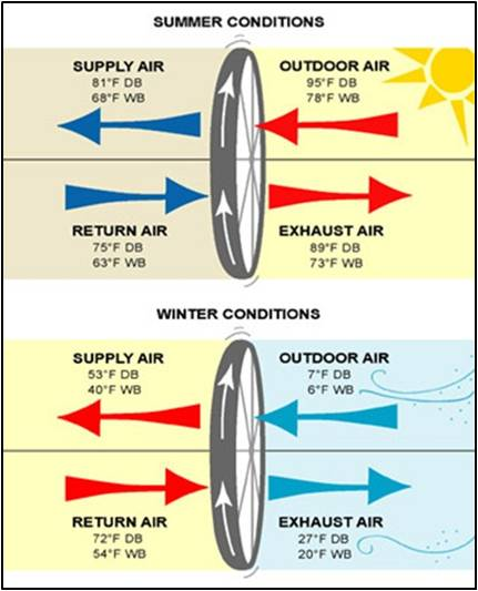 Fig. B9 – Image of Energy Recovery Wheel - Summer Conditions and Winter Conditions