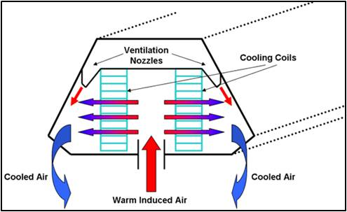 Fig. B8 – Image of Chilled Beam and the temperaure change of air flow