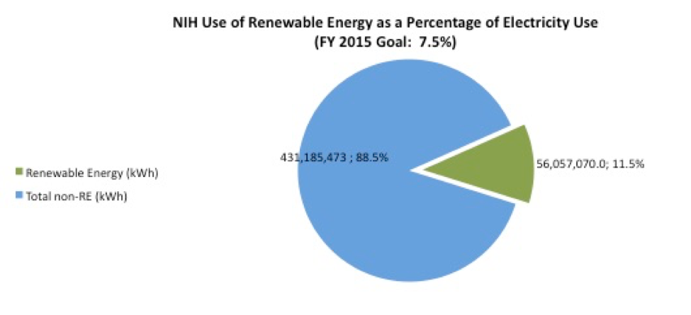 NIH Use of Renewable Energy as a Percentage of Electricity Use