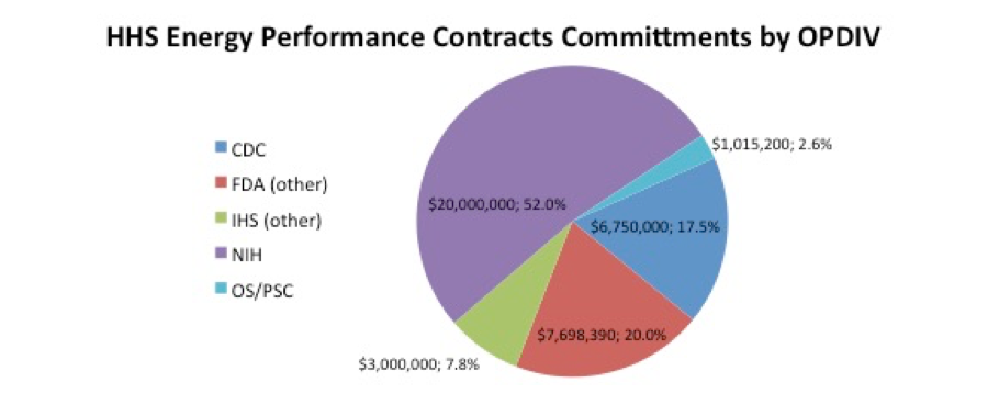 HHS Energy Performance Contracts Commitments by OPDIV