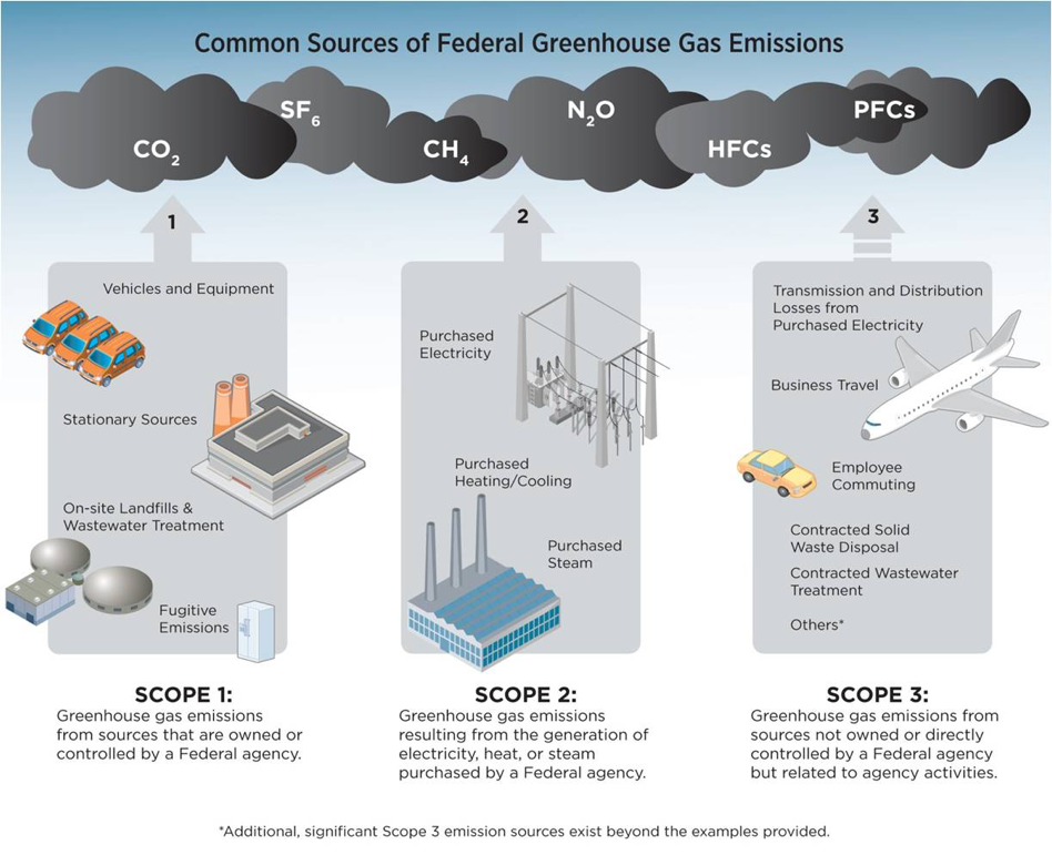 Common Sources of Greenhouse Gas Emissions