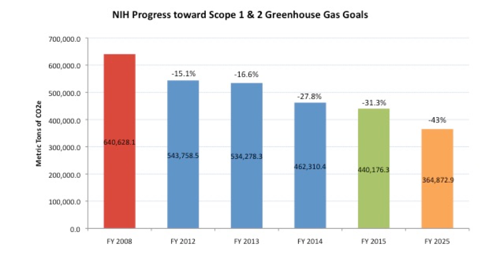 NIH Progress towards Scopes 1 and 2 Emissions