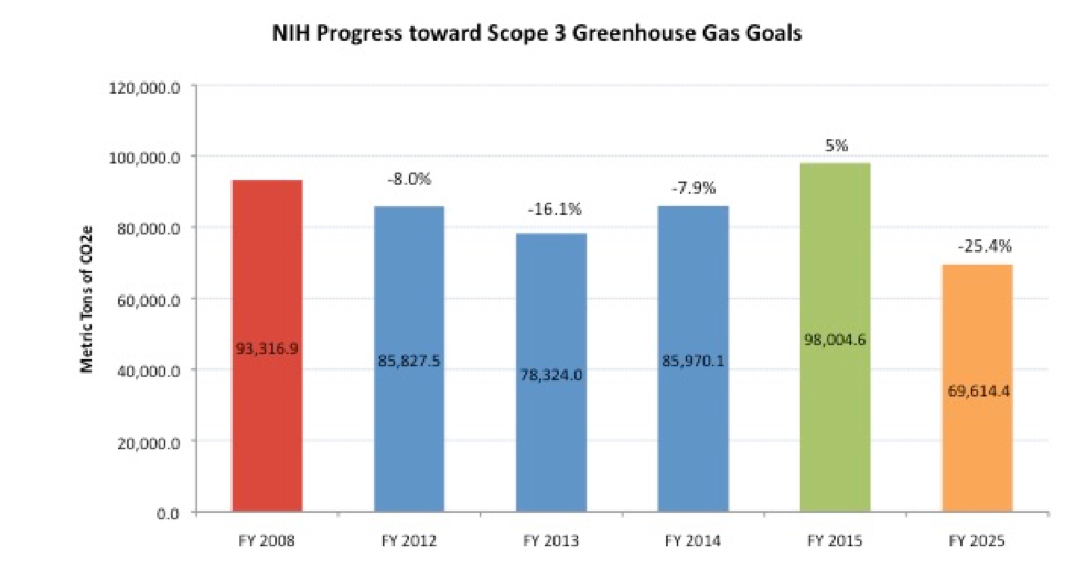 NIH Progress towards Scope 3 Emissions