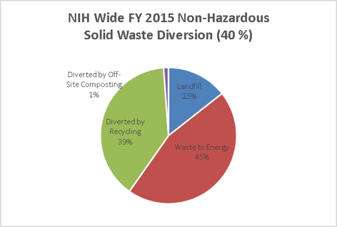 NIH Wide 2015 Fiscal Year Non-Hazardous Solid Waste Diversion (40%)