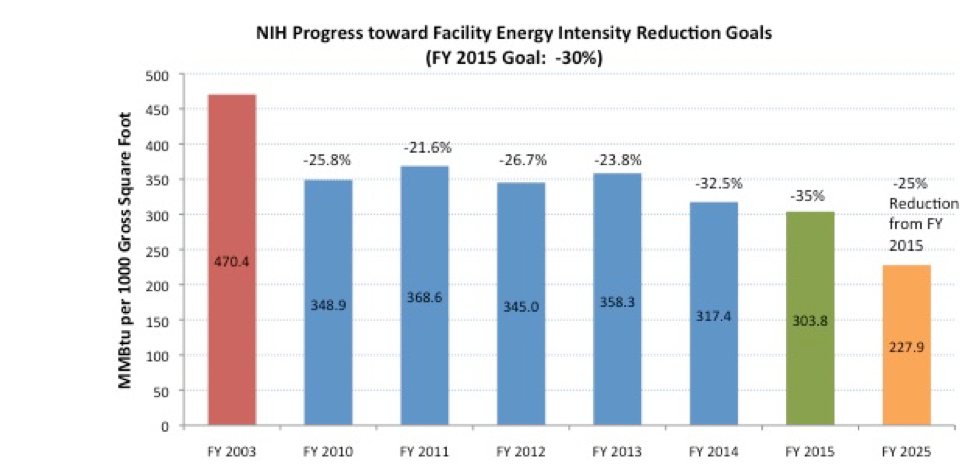 NIH Progress Toward Facility Energy Intensity Reduction Goals