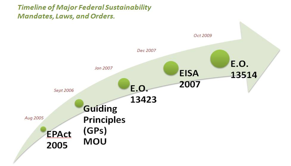 Federal Sustainability Timeline